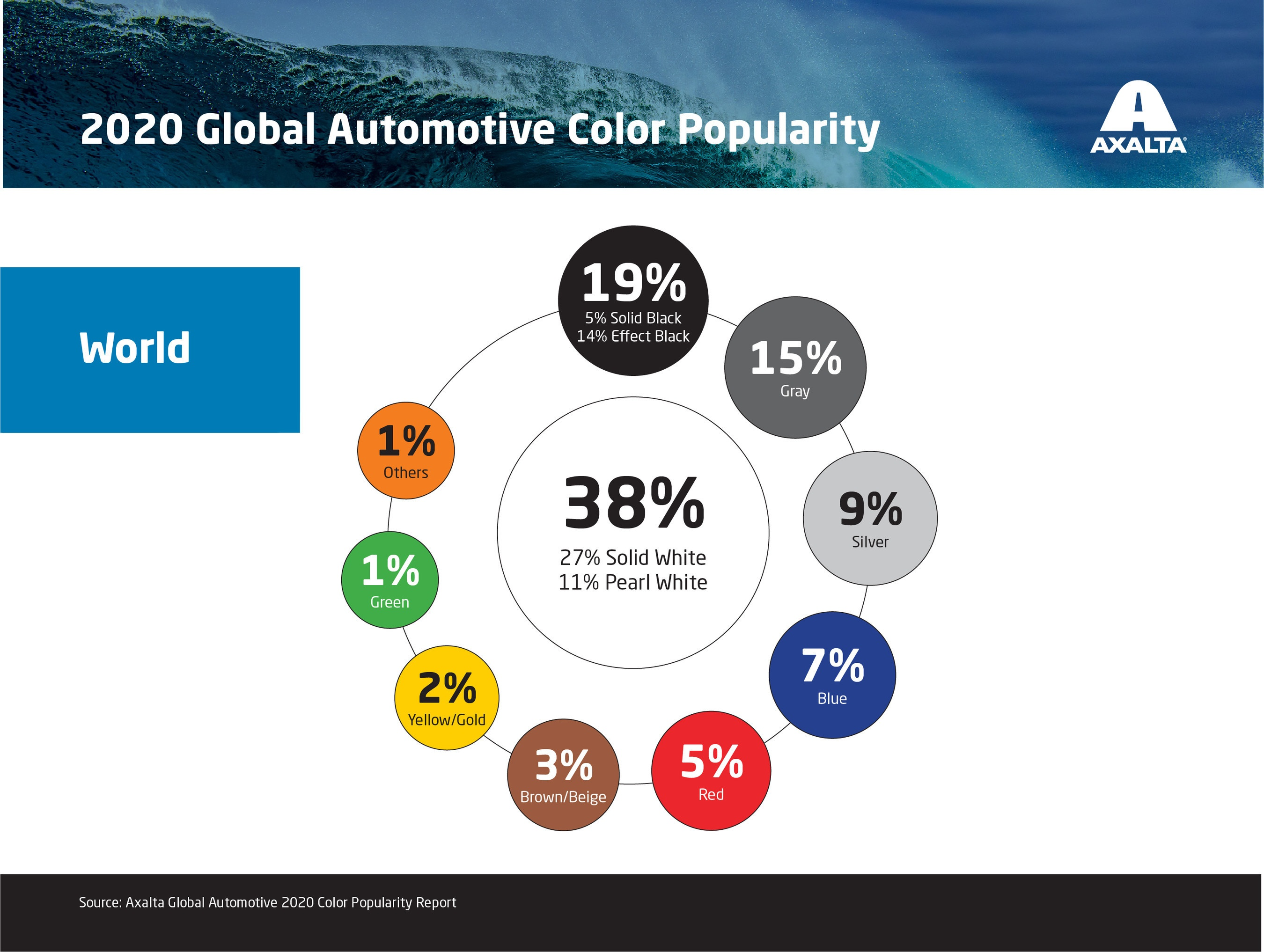 Axalta 2020 Global Automotive Color Popularity